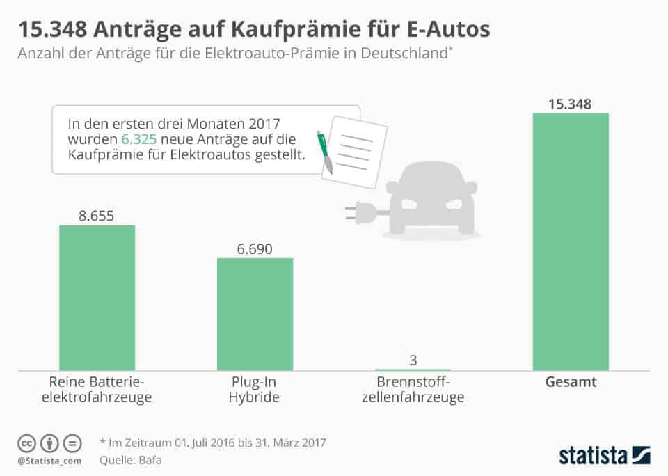 Quelle: Statista Kaufprämie und Zulassungszahlen Elektroautos