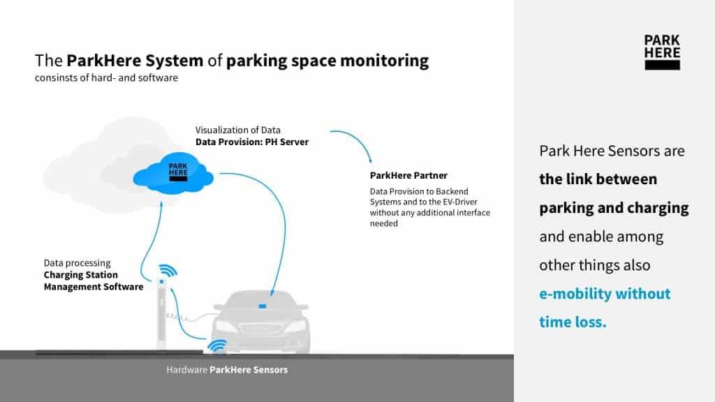 Parken und Laden leicht gemacht: ParkHere und has.to.be stellen Lösung vor