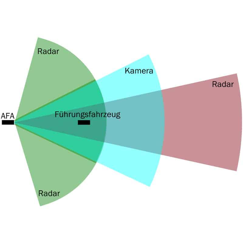 "Forschungsprojekt mit Namen ""aFAS"""