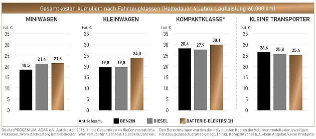 Progenium Gesamtkosten-Betrachtung für Elektro-Besitzer