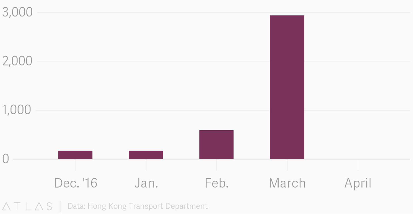 Hongkong wimmelt nur so von Tesla