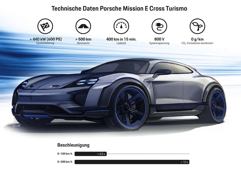 Weltpremiere des Porsche Mission E Cross Turismo in Genf