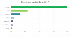 IEA Global EV Outlook 2018