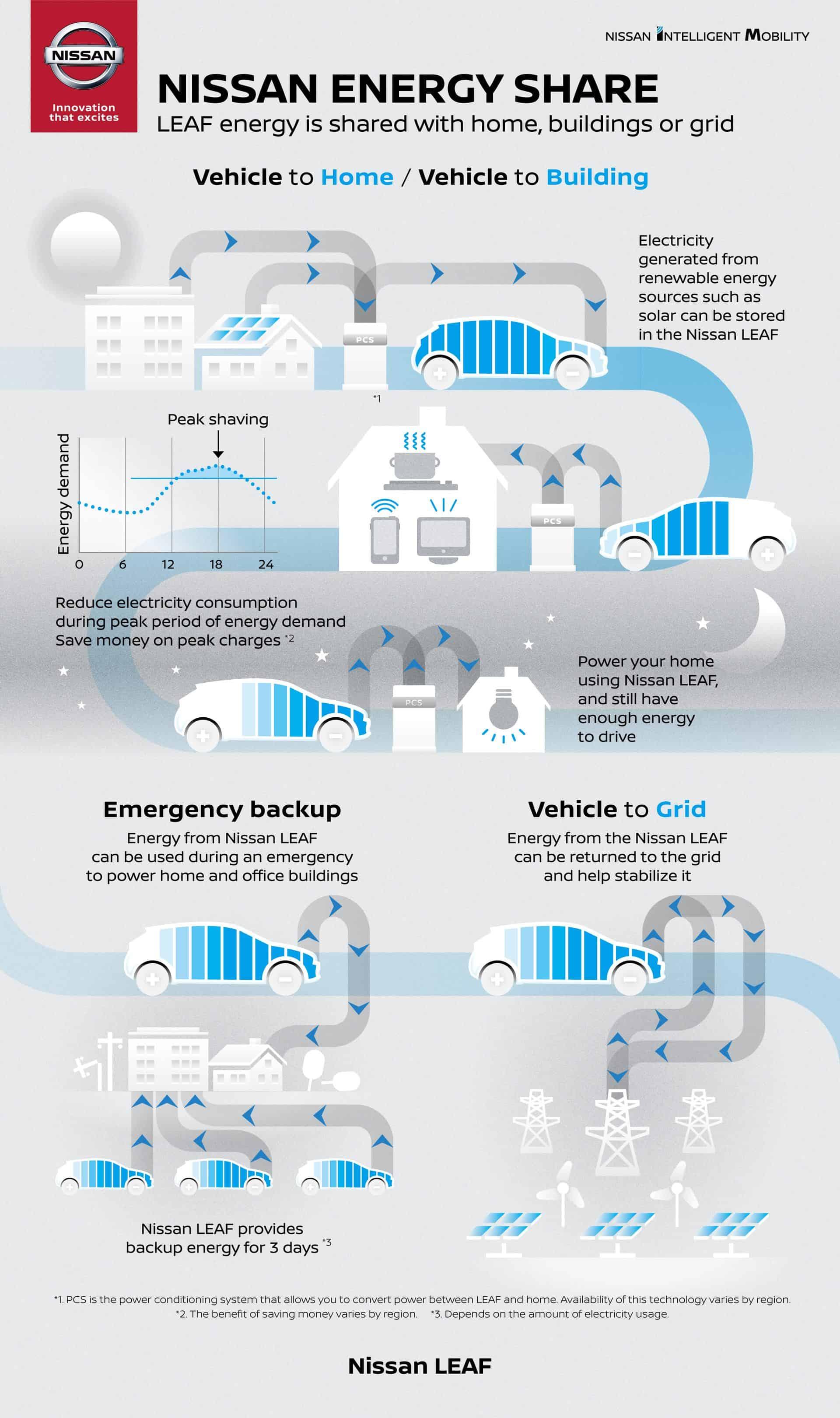 Nissan Energy: Intelligentes Lademanagement und Schutz vor Spitzenlast