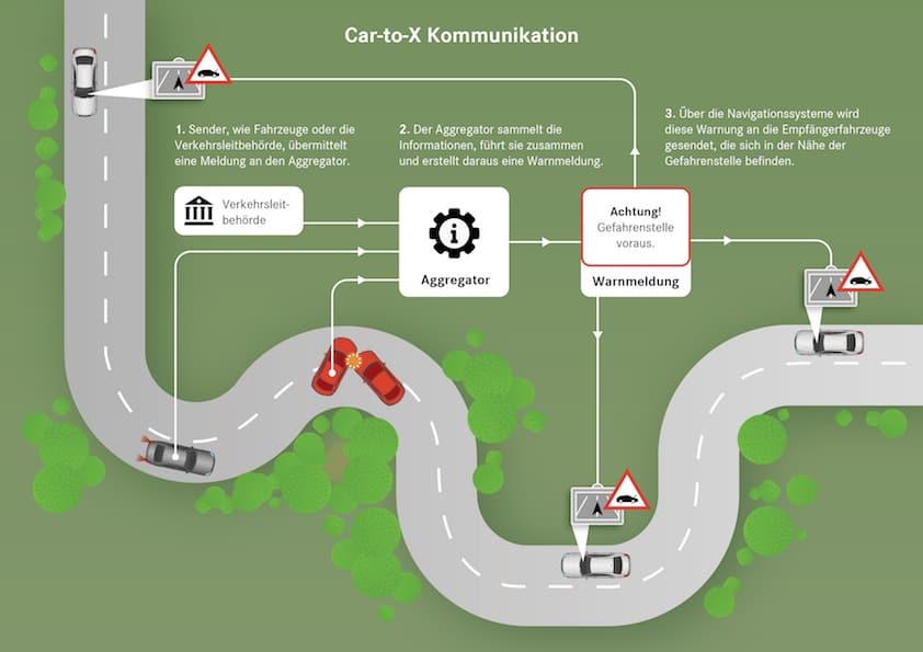 Daimler startet europaweites Projekt für mehr Sicherheit im Straßenverkehr