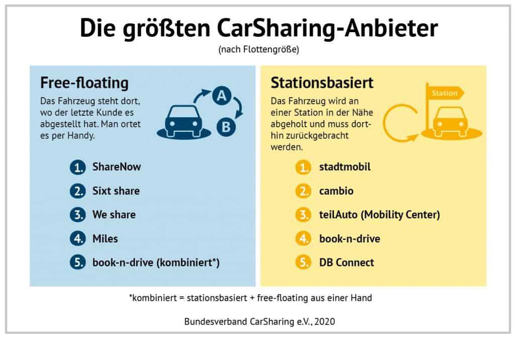 Carsharing Angebote wachsen - vor allem stationär und in Kleinstädten